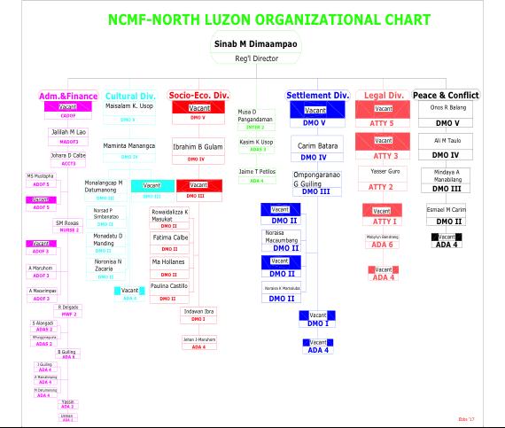 NCMF North Luzon Organizational Chart